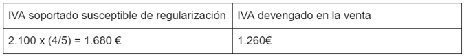 Tabla regularizacion IVA