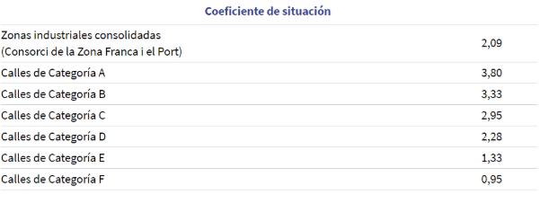 Coeficiente de situación