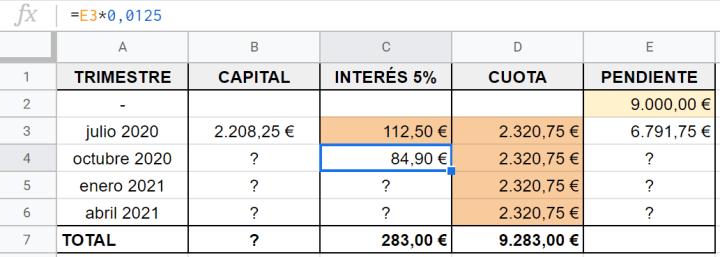 cuadro de amortizaciones para calcular la cuota de intereses de un préstamo
