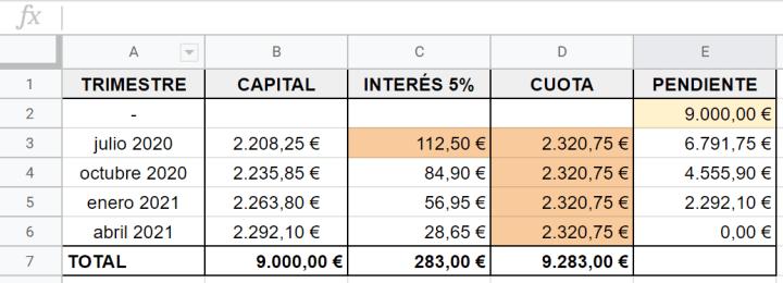 cómo amortizar un préstamo y calcular la cuota de intereses