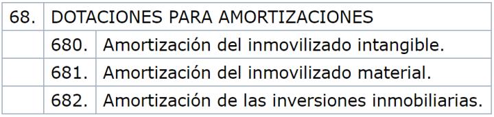 Partidas de la cuenta de pérdidas y ganancias. 68. AMORTIZACIONES