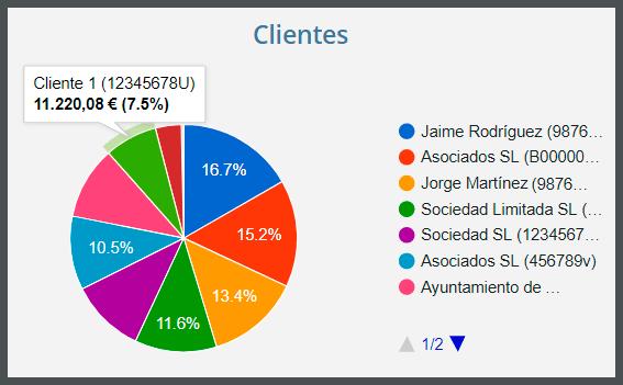 Clientes - Gráfico queso Gestión y control de clientes