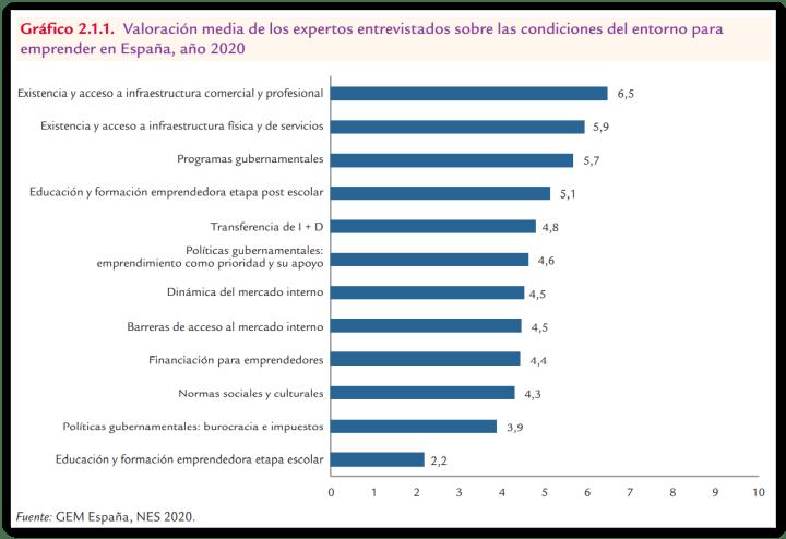Condiciones del entorno para emprender en España