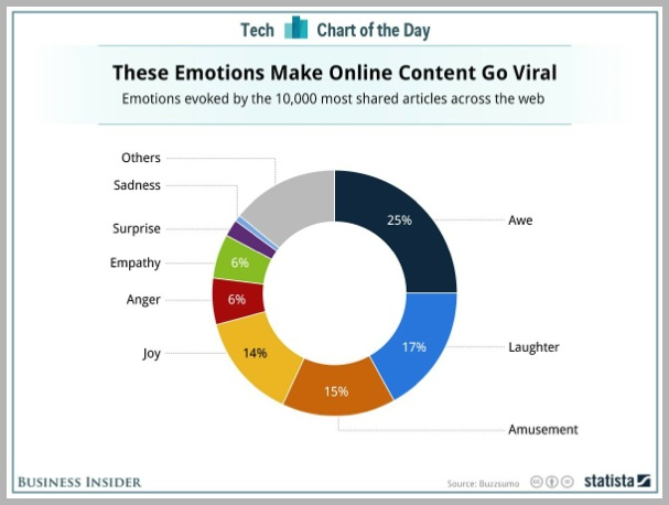 Emotions-for-viral-content-marketing