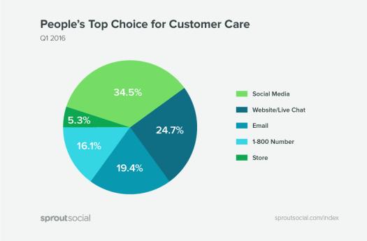 social media for customer care
