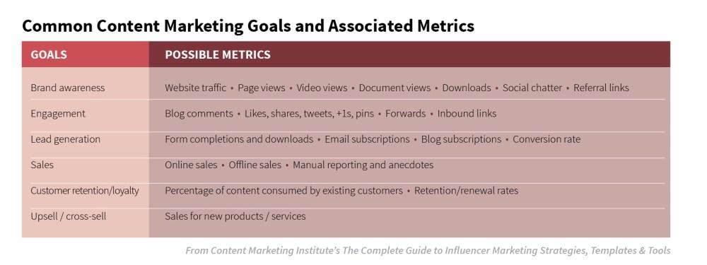 B2B content marketing - ContentStudio