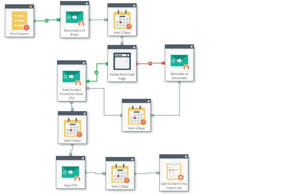 build email automation strategy