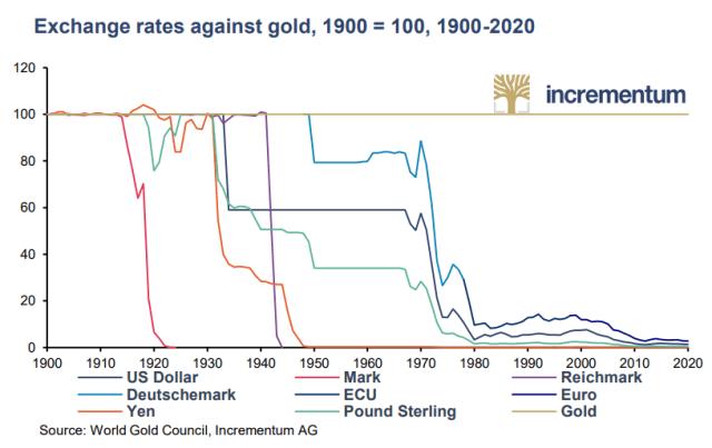 Risparmiare in oro