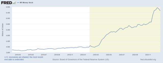 Grafico della Massa Monetaria (Federal Reserve)