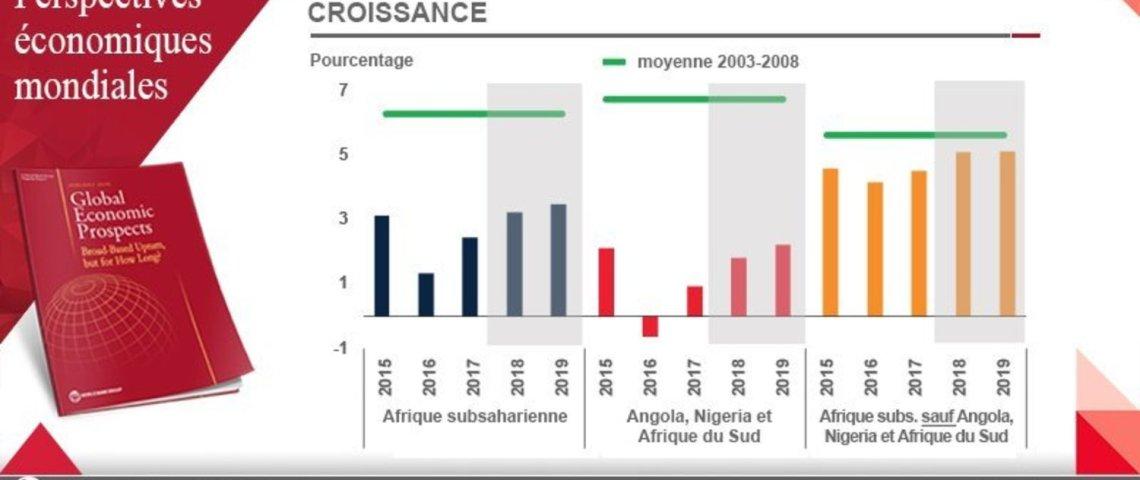 En 2018, de bonnes prévisions de croissance pour l'Afrique subsaharienne d'après la Banque Mondiale