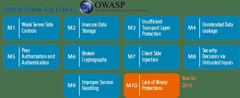 OWASP Mobile Top 10