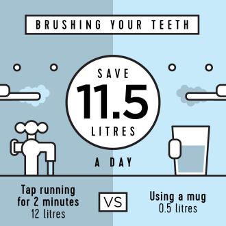 Let's Save Water While Brushing Teeth