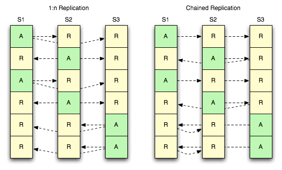 Strategies for many-child replication