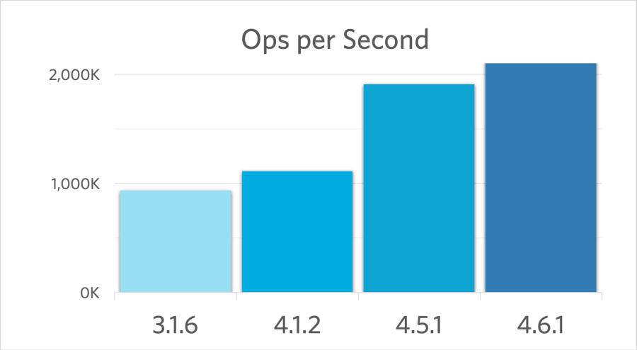 Couchbase Server Performance Comparison