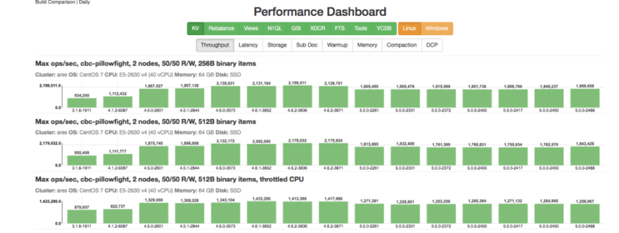 Couchbase Performance Measurement