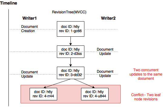 conflict branch