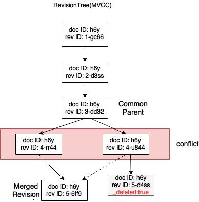 conflict resolution- n way merge