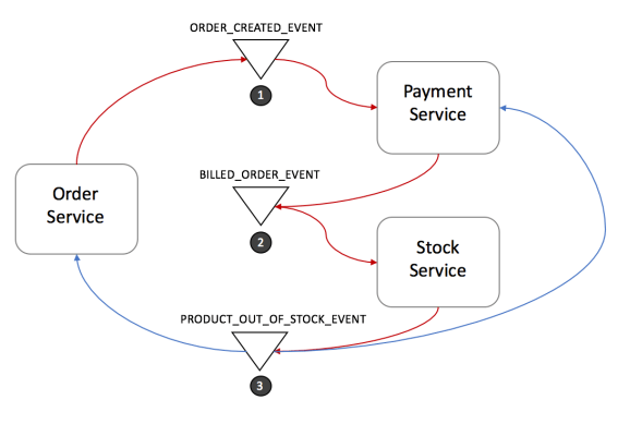 Saga Pattern | How to implement business transactions using