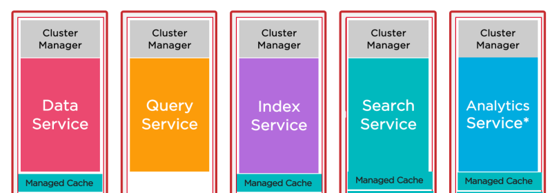 Couchbase for Oracle Developers – Part 2 : Architecture