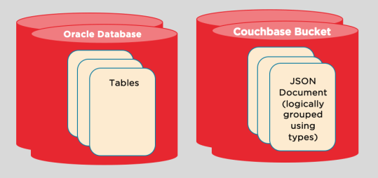 Couchbase for Oracle developers -- Part 3 : Database Objects