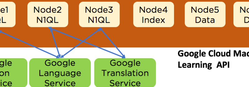 Using Google Artificial Intelligence Services in Couchbase N1QL