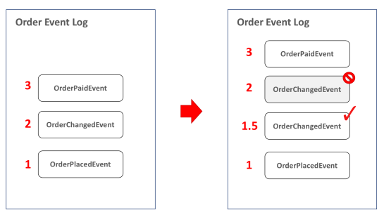 Event Sourcing | Event Logging – An Microservice Pattern