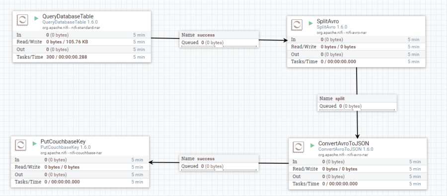 NiFi complete data flow