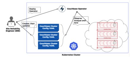 Couchbase Operator high-level diagram