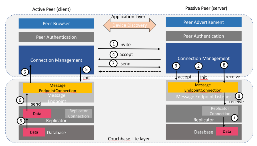 couchbase mobile 2.1 peer-to-peer workflow