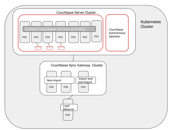 Sync Gateway Cluster on Kubernetes
