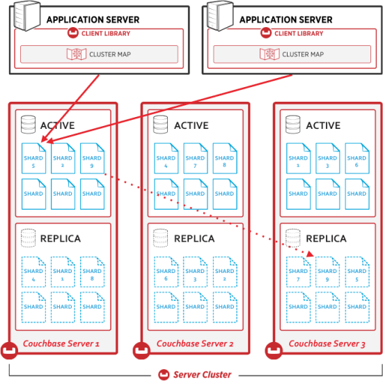 Figure 2: Couchbase Intra-cluster Replication