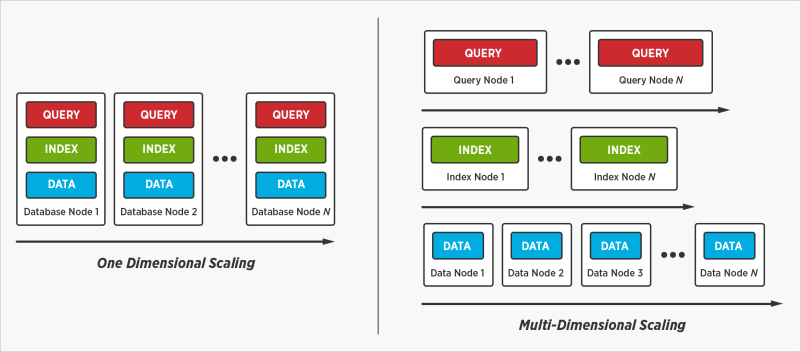 Figure 3: Couchbase Multi-dimensional Scaling (MDS)
