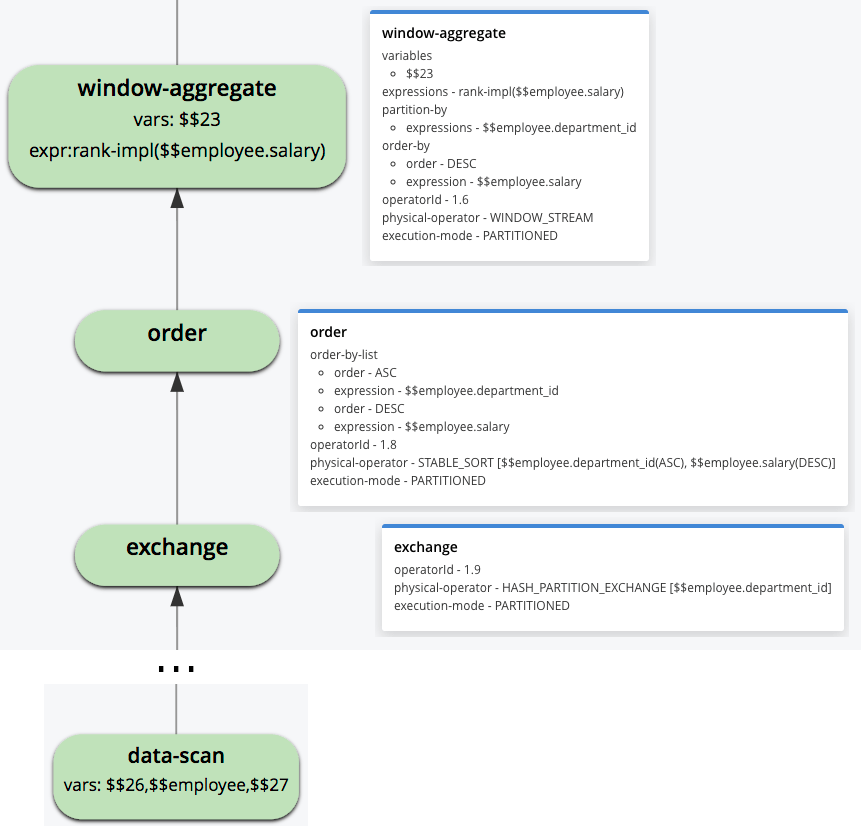 Figure 3: Fragment of the query execution plan