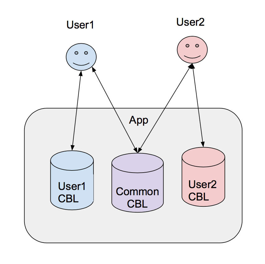 Couchbase Mobile pattern share database with multiple users