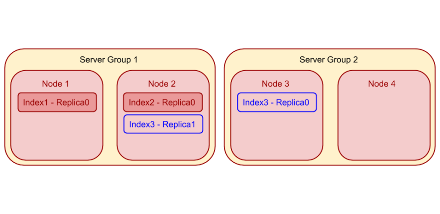 Index Planner for Global Secondary Indexes: Example 3