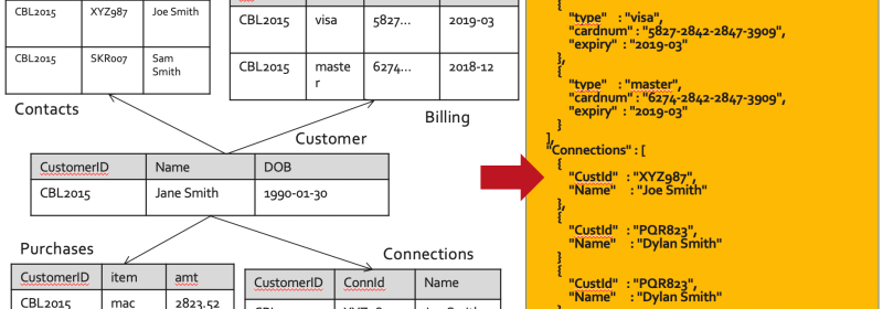 Couchbase for Oracle Developers – Part 4 : Data types