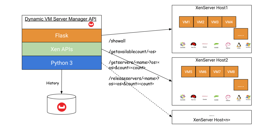 Dynamic VMs server manager architecture