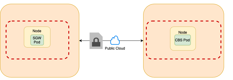 Sync Gateway on different Kubernetes Cluster than server