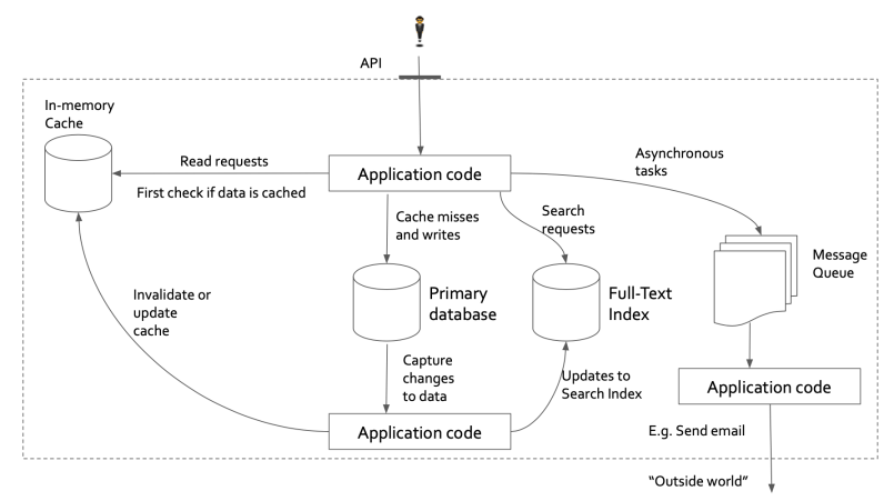 Figure 1: Modern data architecture