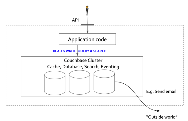 Example 1. Architected with Couchbase