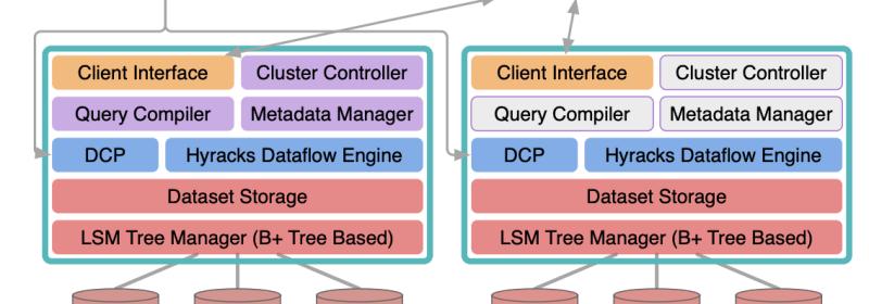 Analyze This: MongoDB & Couchbase Analytics.