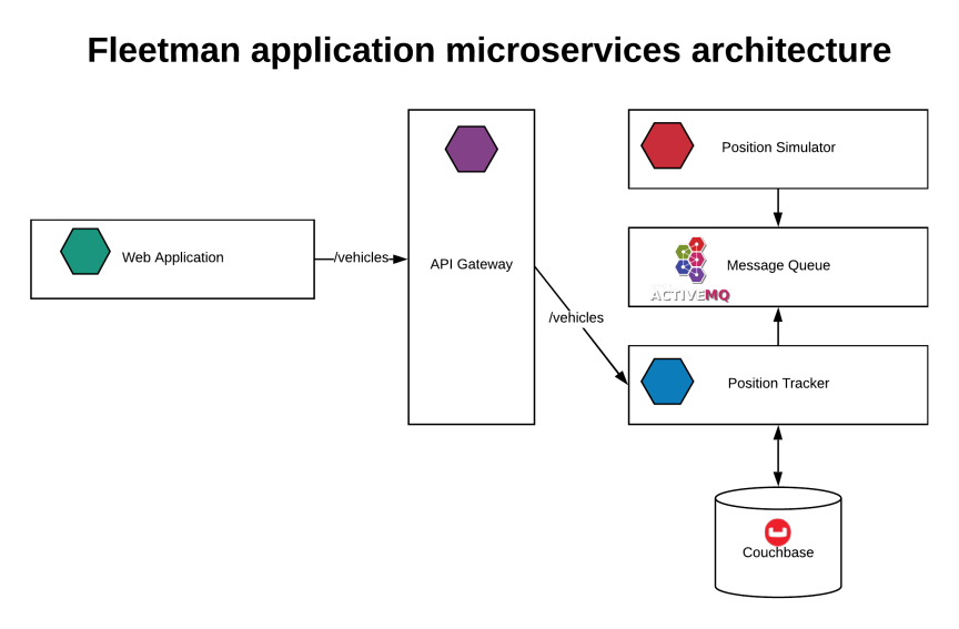 Depiction of Fleetman Microservices Architecture