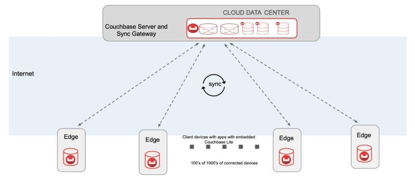 Edge Computing Couchbase Lite embedded in mobile