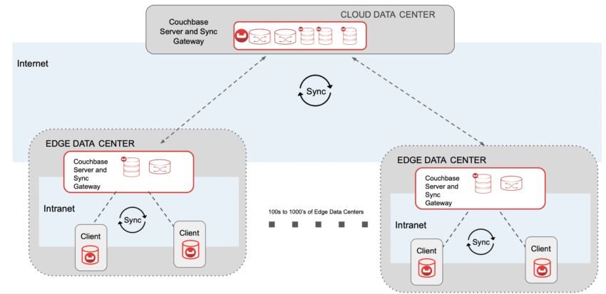 Micro data center deployment with Couchbase