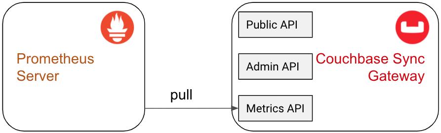 Sync Gateway Metrics Endpoint