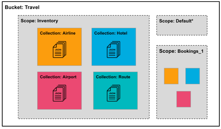 Buckets, Scopes and Collections within Couchbase