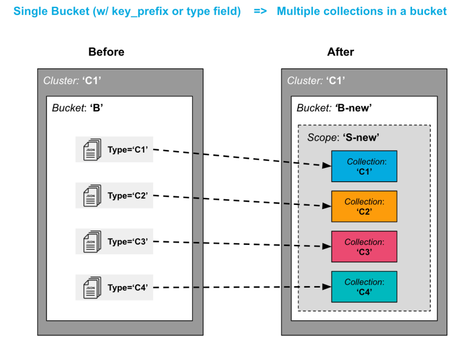 Splitting Couchbase data into multiple Collections within the same Bucket