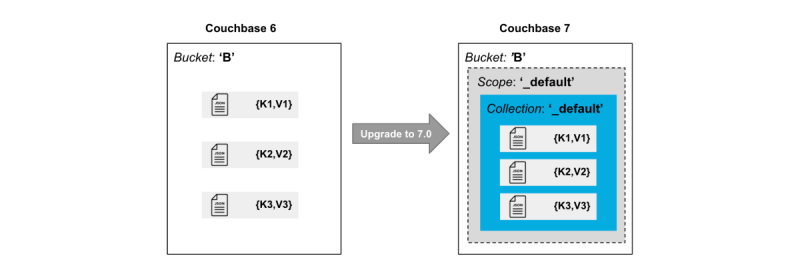 How to Migrate to Scopes & Collections in Couchbase 7.0