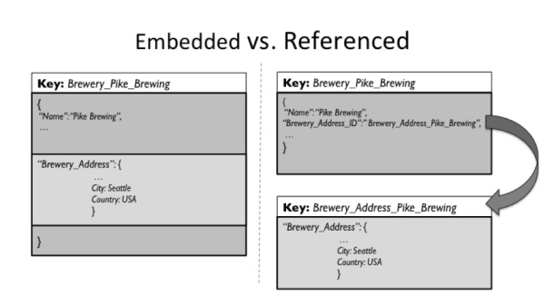 Embedded versus referenced documents