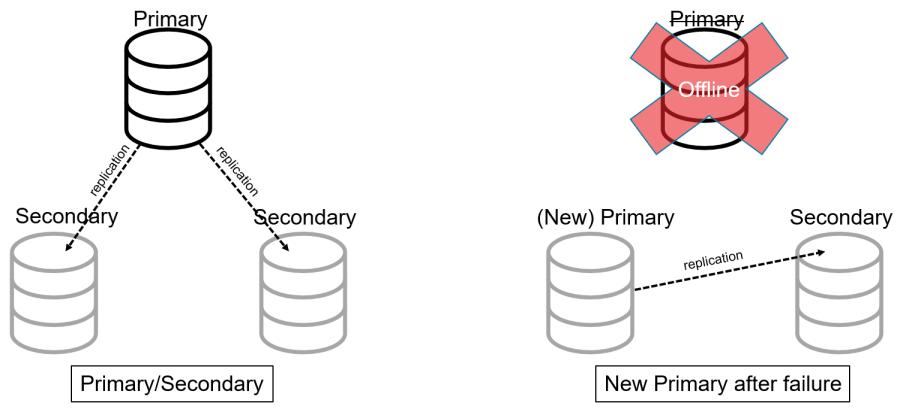 Primary/Secondary aka Master/Slave